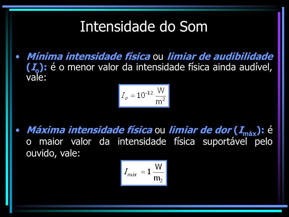 Intensidade do Som Mínima intensidade física ou limiar de audibilidade (Io): é o menor valor da intensidade física ainda audível, vale: