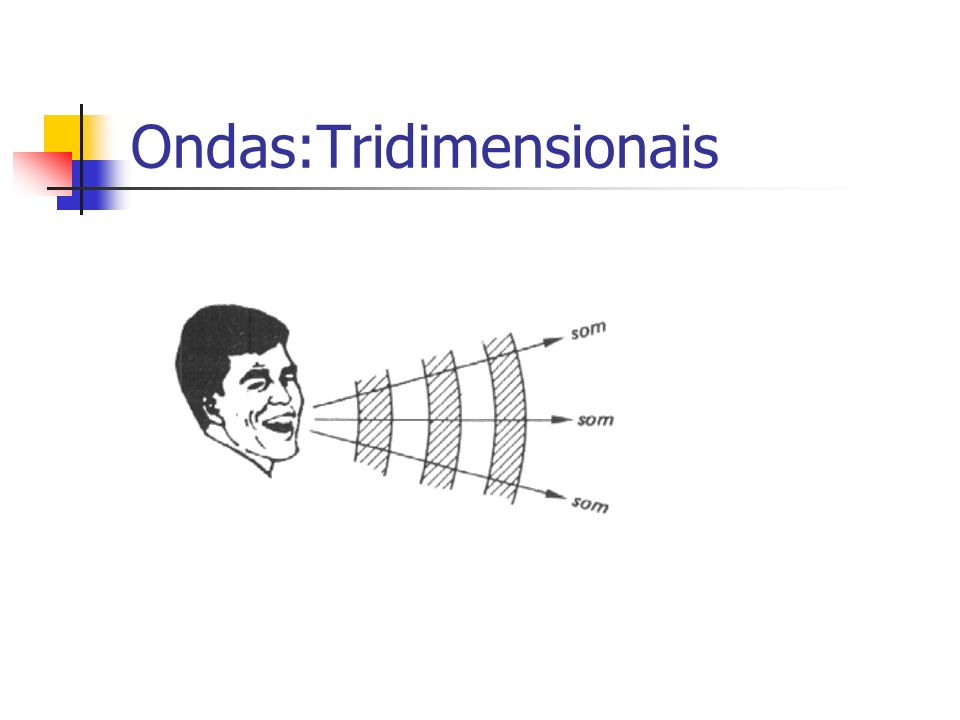 Ondas:Tridimensionais