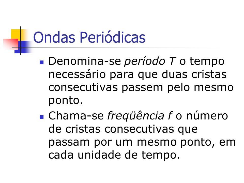Ondas Periódicas Denomina-se período T o tempo necessário para que duas cristas consecutivas passem pelo mesmo ponto.