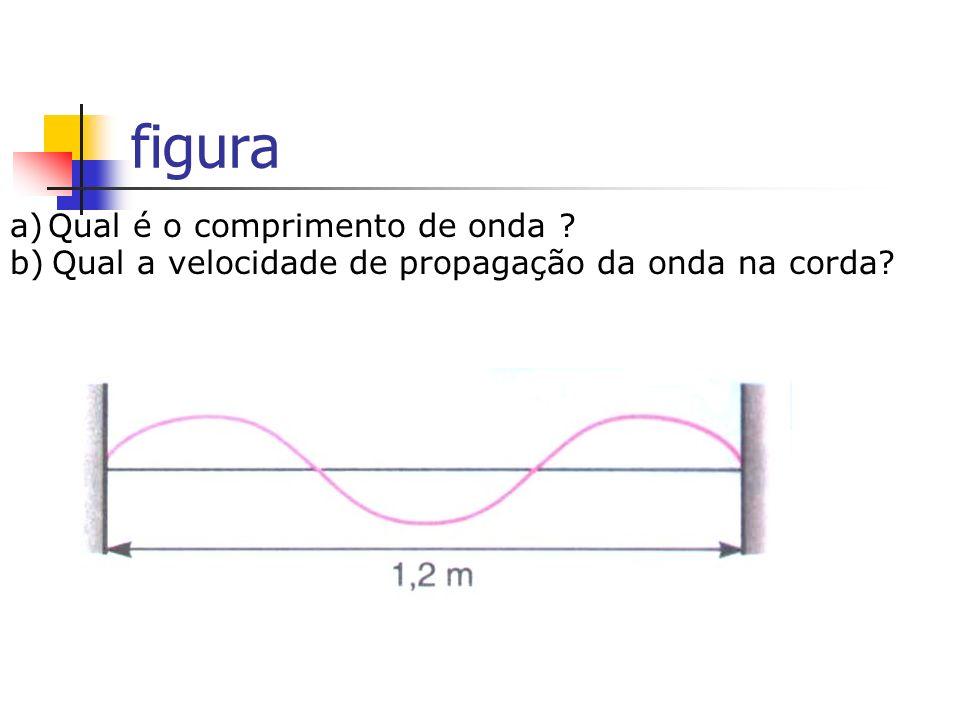 figura a) Qual é o comprimento de onda