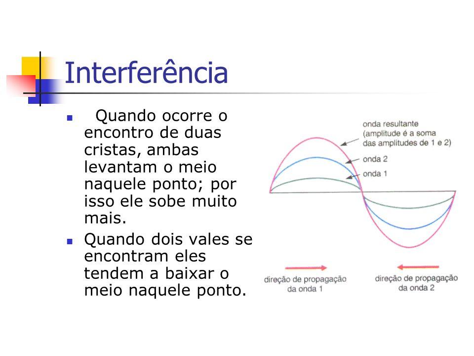 Interferência Quando ocorre o encontro de duas cristas, ambas levantam o meio naquele ponto; por isso ele sobe muito mais.