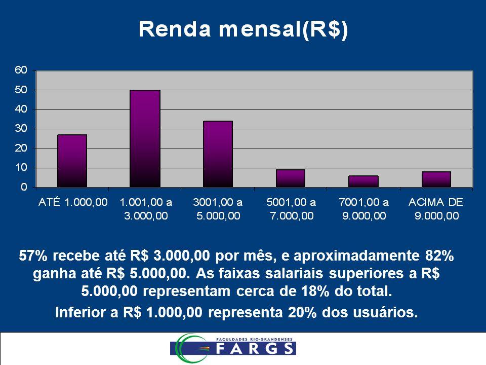 57% recebe até R$ 3.000,00 por mês, e aproximadamente 82% ganha até R$ 5.000,00.