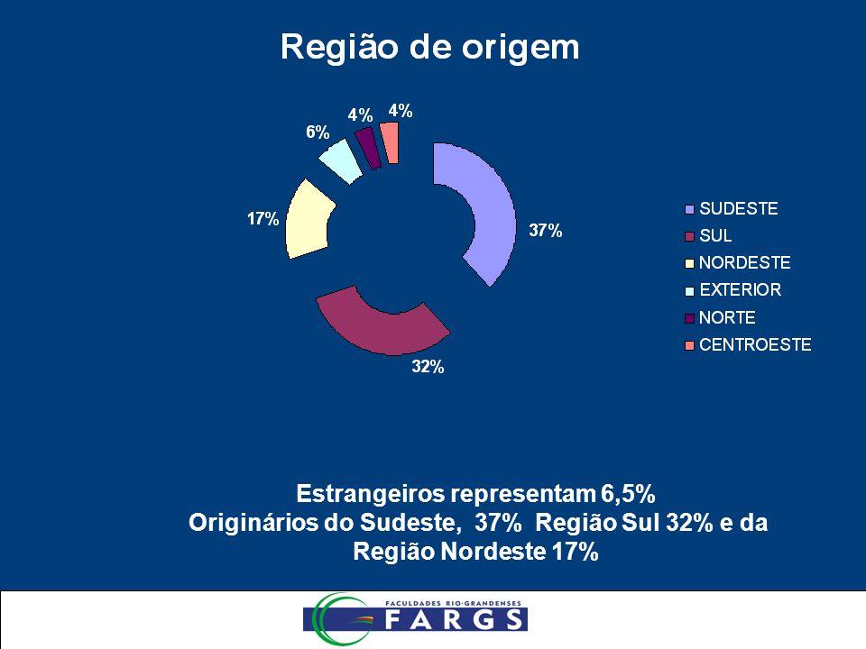 Estrangeiros representam 6,5% Originários do Sudeste, 37% Região Sul 32% e da Região Nordeste 17%