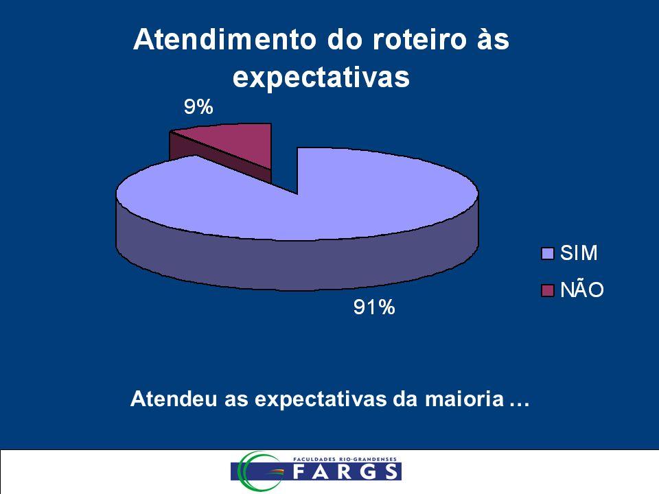 Atendeu as expectativas da maioria …