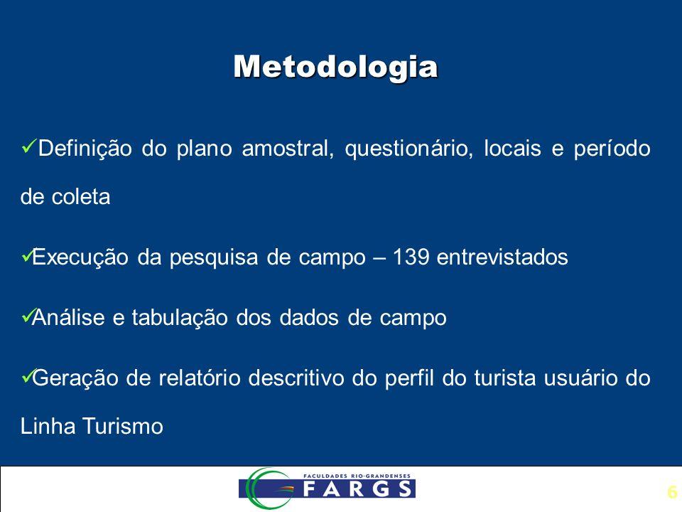 Metodologia Definição do plano amostral, questionário, locais e período de coleta. Execução da pesquisa de campo – 139 entrevistados.