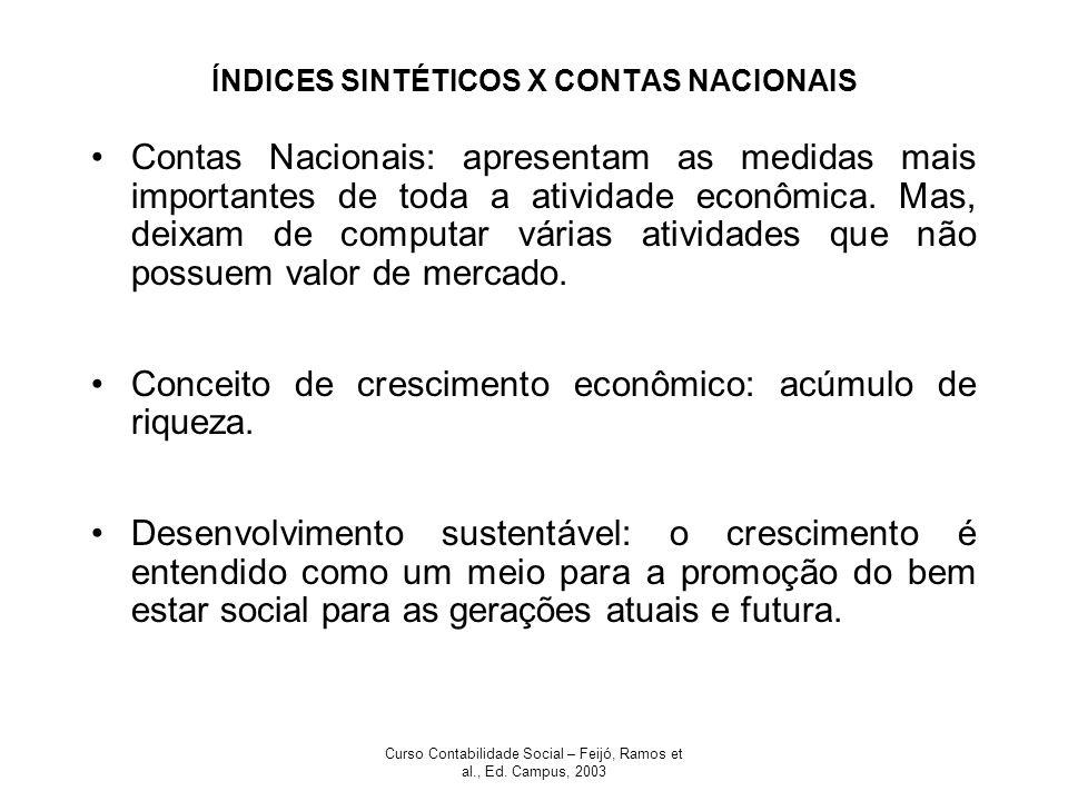 ÍNDICES SINTÉTICOS X CONTAS NACIONAIS