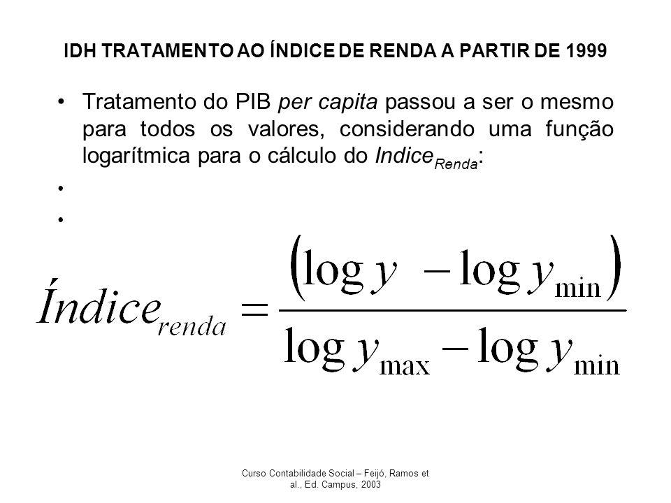 IDH TRATAMENTO AO ÍNDICE DE RENDA A PARTIR DE 1999