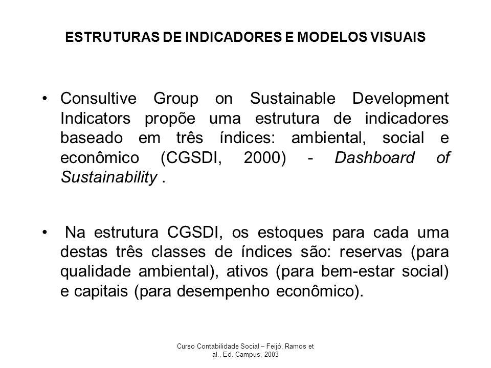 ESTRUTURAS DE INDICADORES E MODELOS VISUAIS