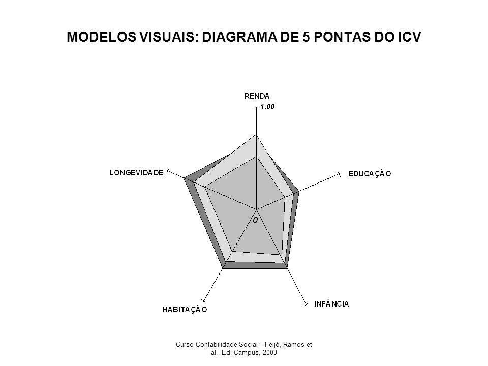 MODELOS VISUAIS: DIAGRAMA DE 5 PONTAS DO ICV