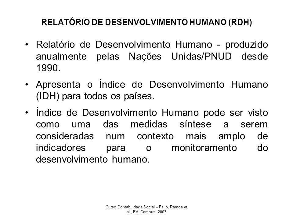 RELATÓRIO DE DESENVOLVIMENTO HUMANO (RDH)