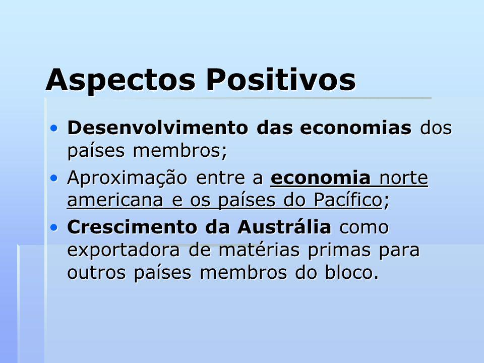 Aspectos Positivos Desenvolvimento das economias dos países membros;