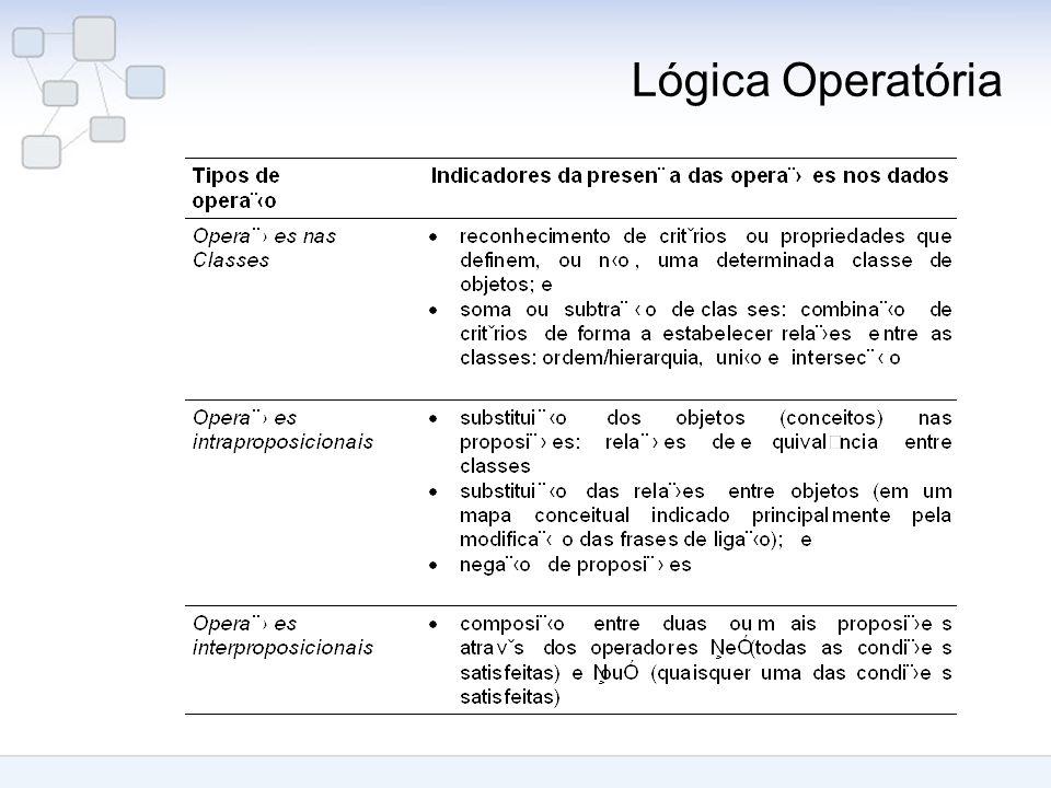 Lógica Operatória