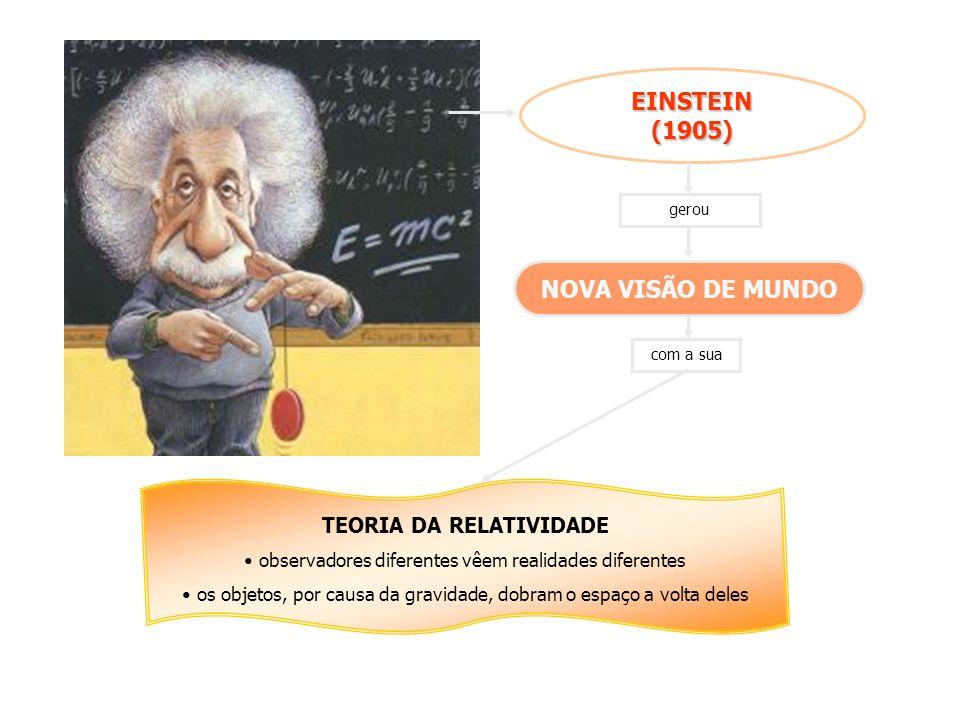 EINSTEIN (1905) NOVA VISÃO DE MUNDO