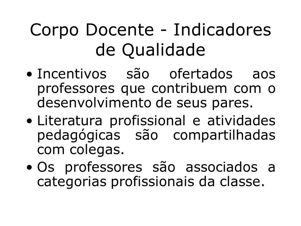 Corpo Docente - Indicadores de Qualidade
