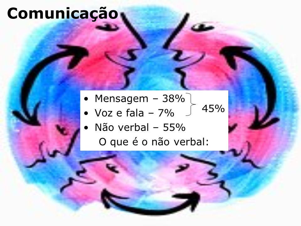 Comunicação Mensagem – 38% Voz e fala – 7% 45% Não verbal – 55%