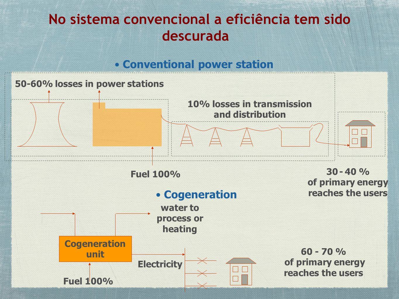 No sistema convencional a eficiência tem sido descurada