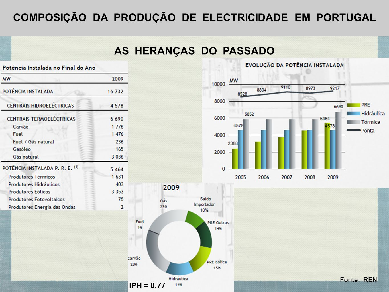 COMPOSIÇÃO DA PRODUÇÃO DE ELECTRICIDADE EM PORTUGAL