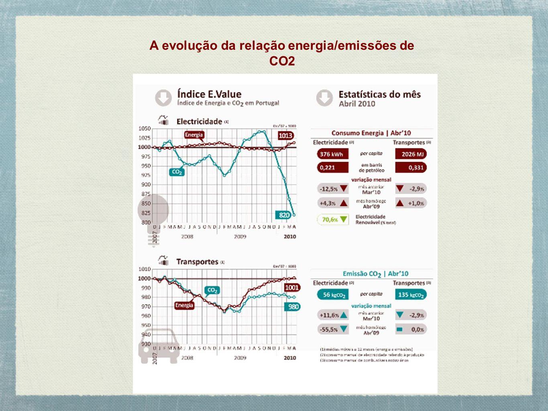 A evolução da relação energia/emissões de CO2