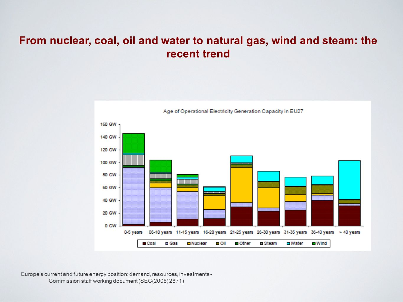 From nuclear, coal, oil and water to natural gas, wind and steam: the recent trend