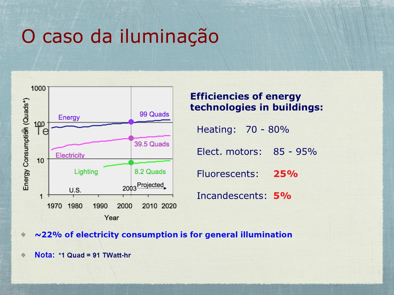 O caso da iluminação Te. ~22% of electricity consumption is for general illumination. Nota: *1 Quad = 91 TWatt-hr.