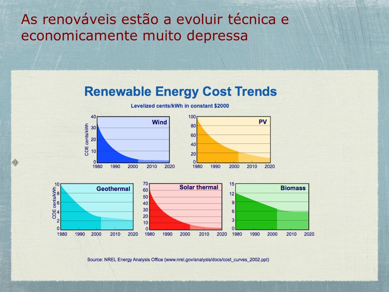 As renováveis estão a evoluir técnica e economicamente muito depressa