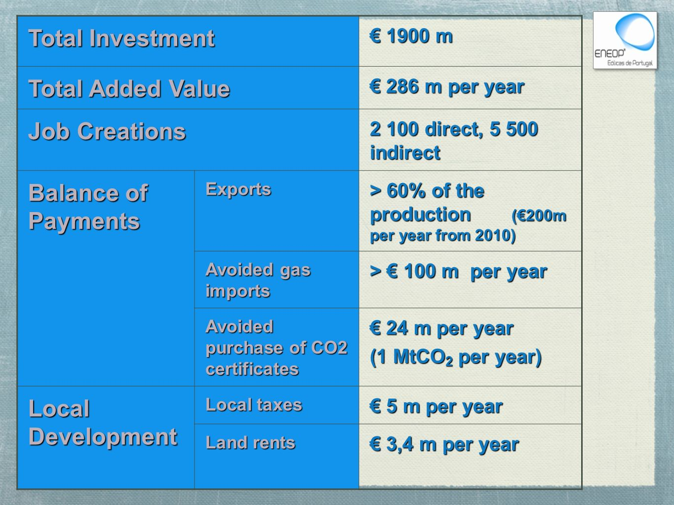 Total Investment Total Added Value Job Creations Balance of Payments