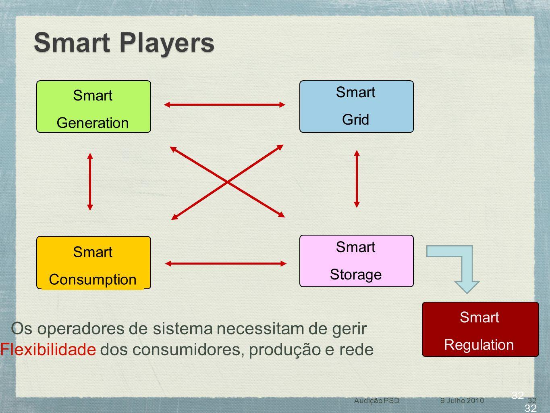 Smart Players Os operadores de sistema necessitam de gerir