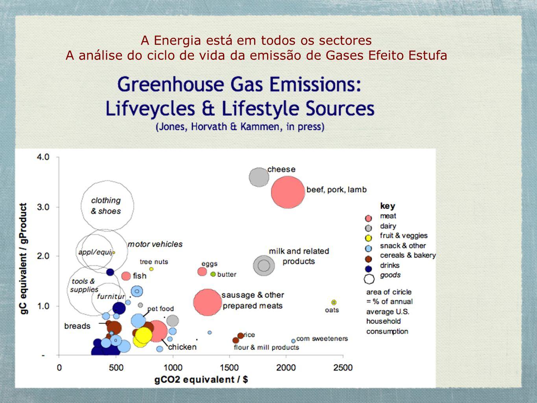 A Energia está em todos os sectores
