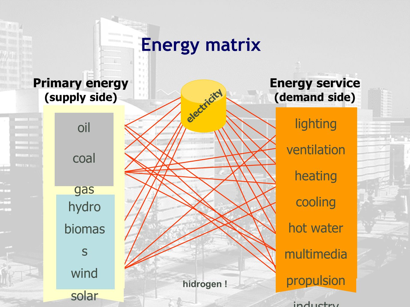 Primary energy (supply side) Energy service (demand side)
