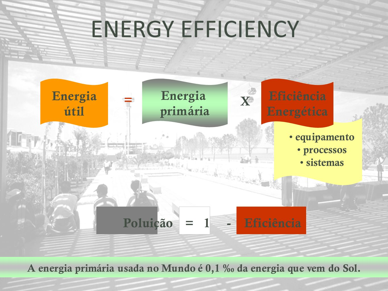 ENERGY EFFICIENCY Energia útil Energia primária Eficiência Energética