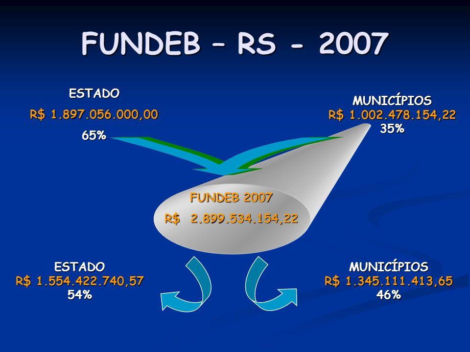 FUNDEB – RS - 2007 ESTADO R$ 1.897.056.000,00 65% MUNICÍPIOS