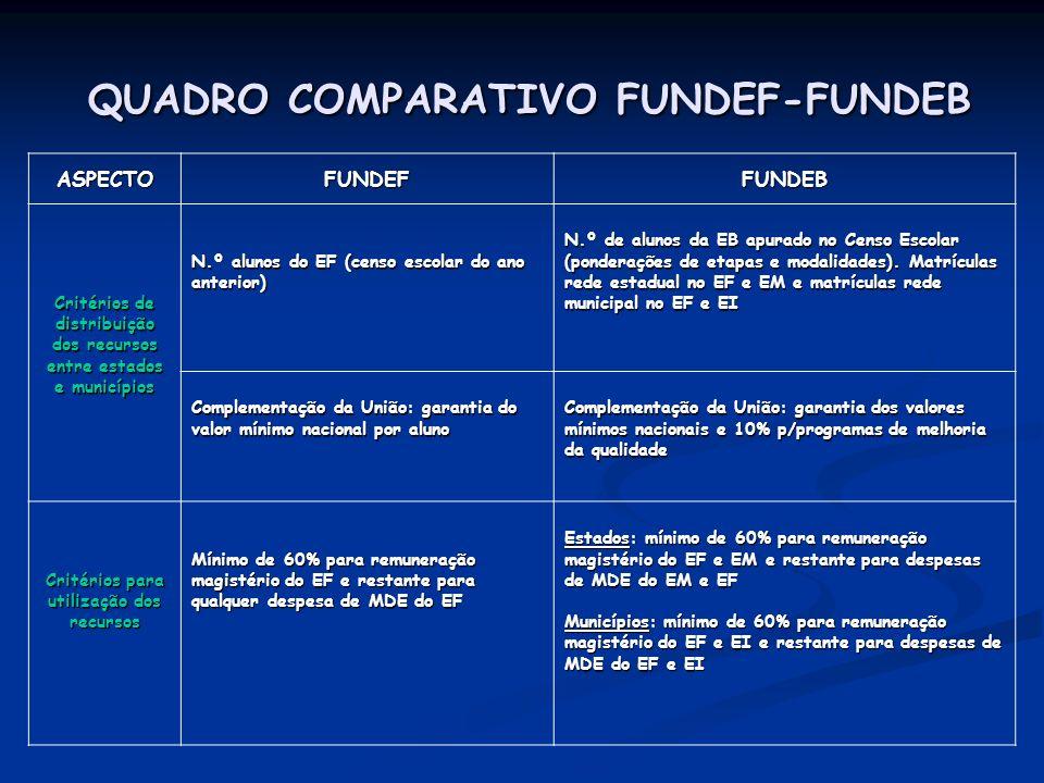 QUADRO COMPARATIVO FUNDEF-FUNDEB