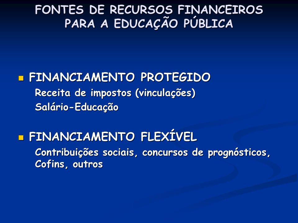 FONTES DE RECURSOS FINANCEIROS PARA A EDUCAÇÃO PÚBLICA