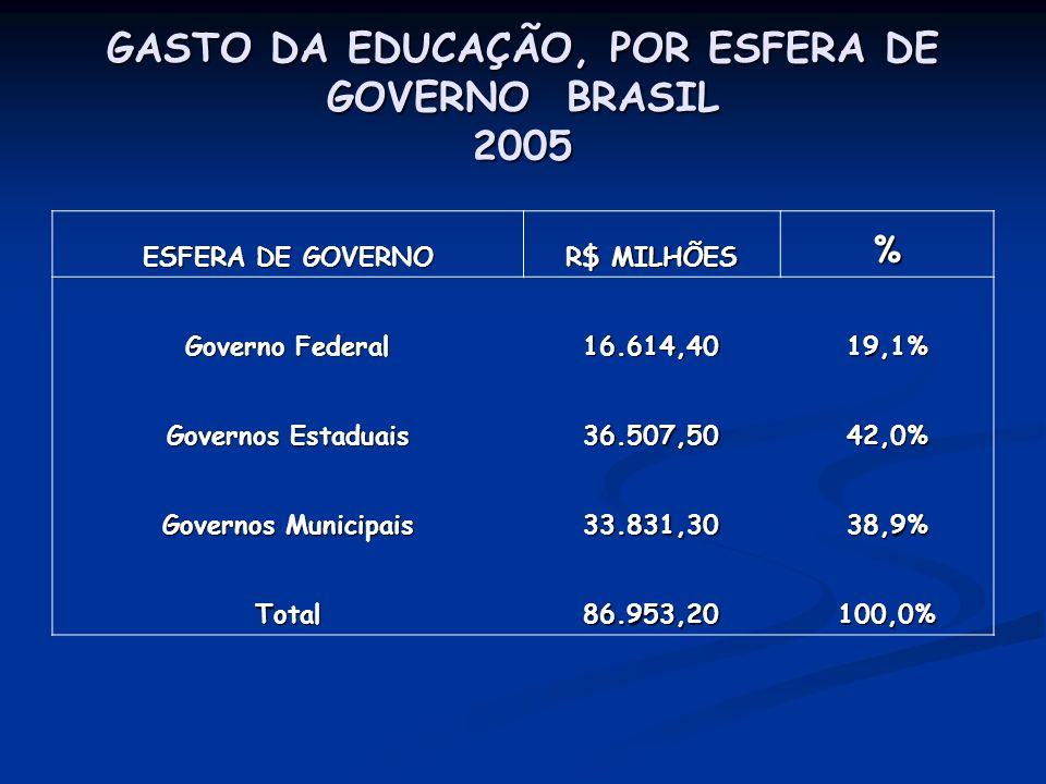 GASTO DA EDUCAÇÃO, POR ESFERA DE GOVERNO BRASIL 2005