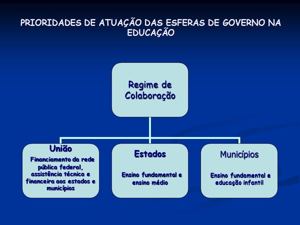 PRIORIDADES DE ATUAÇÃO DAS ESFERAS DE GOVERNO NA EDUCAÇÃO