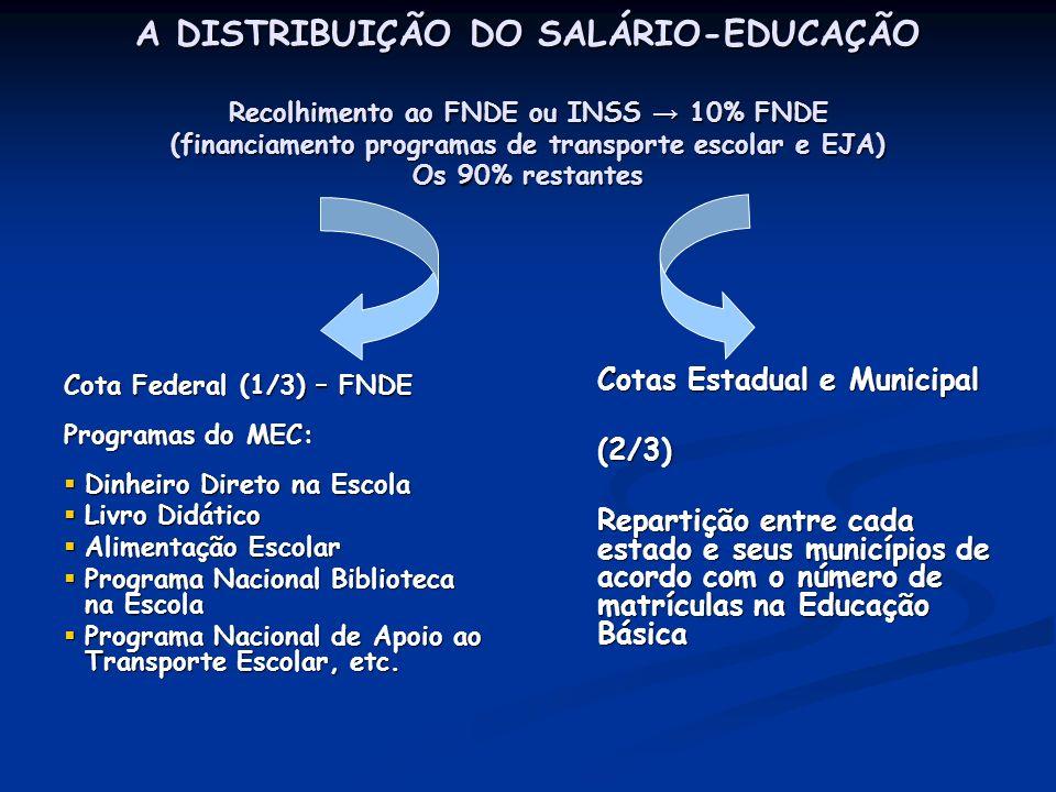 A DISTRIBUIÇÃO DO SALÁRIO-EDUCAÇÃO Recolhimento ao FNDE ou INSS → 10% FNDE (financiamento programas de transporte escolar e EJA) Os 90% restantes