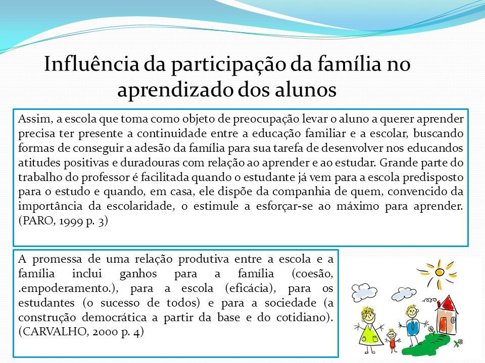 Influência da participação da família no aprendizado dos alunos