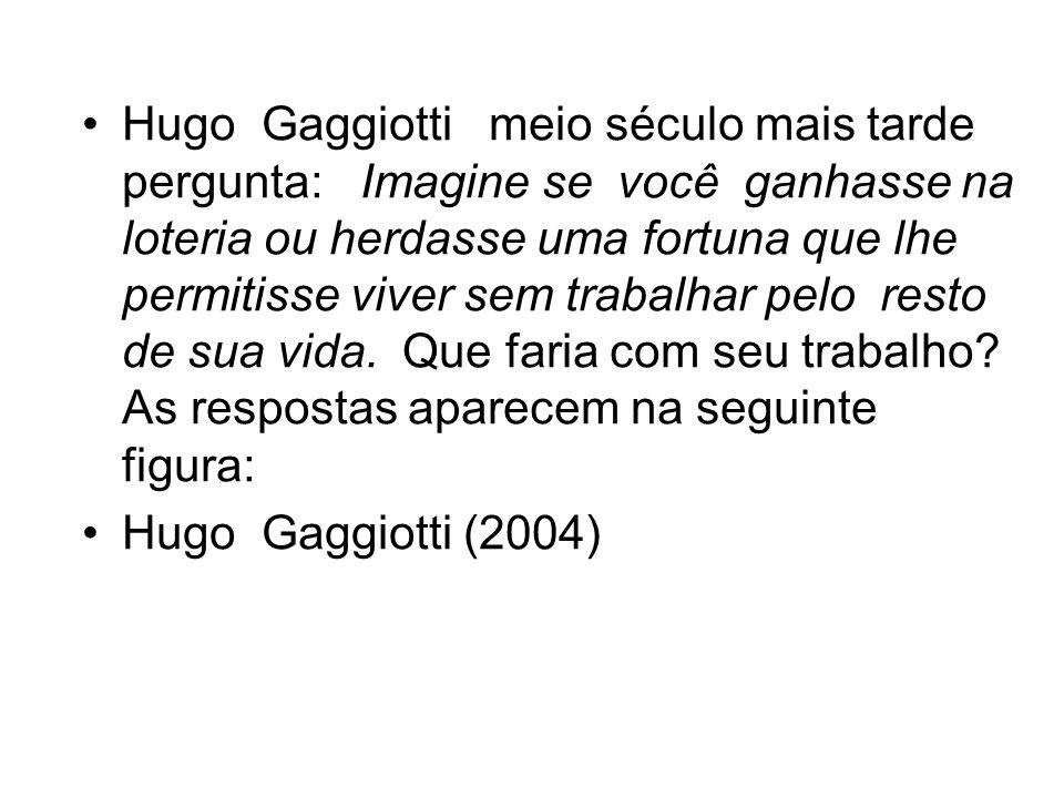 Hugo Gaggiotti meio século mais tarde pergunta: Imagine se você ganhasse na loteria ou herdasse uma fortuna que lhe permitisse viver sem trabalhar pelo resto de sua vida. Que faria com seu trabalho As respostas aparecem na seguinte figura:
