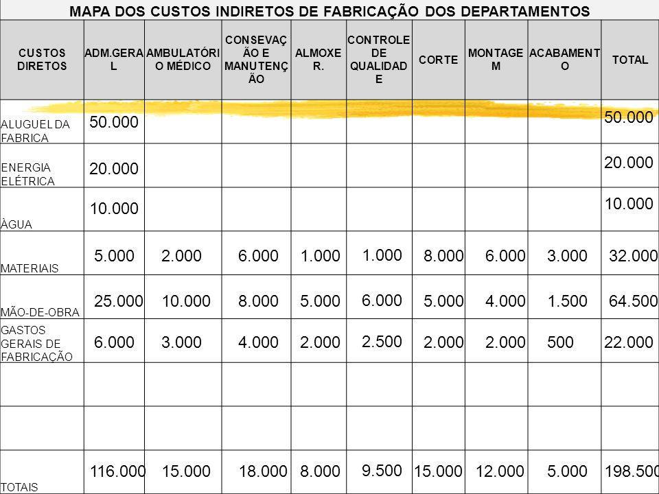 MAPA DOS CUSTOS INDIRETOS DE FABRICAÇÃO DOS DEPARTAMENTOS
