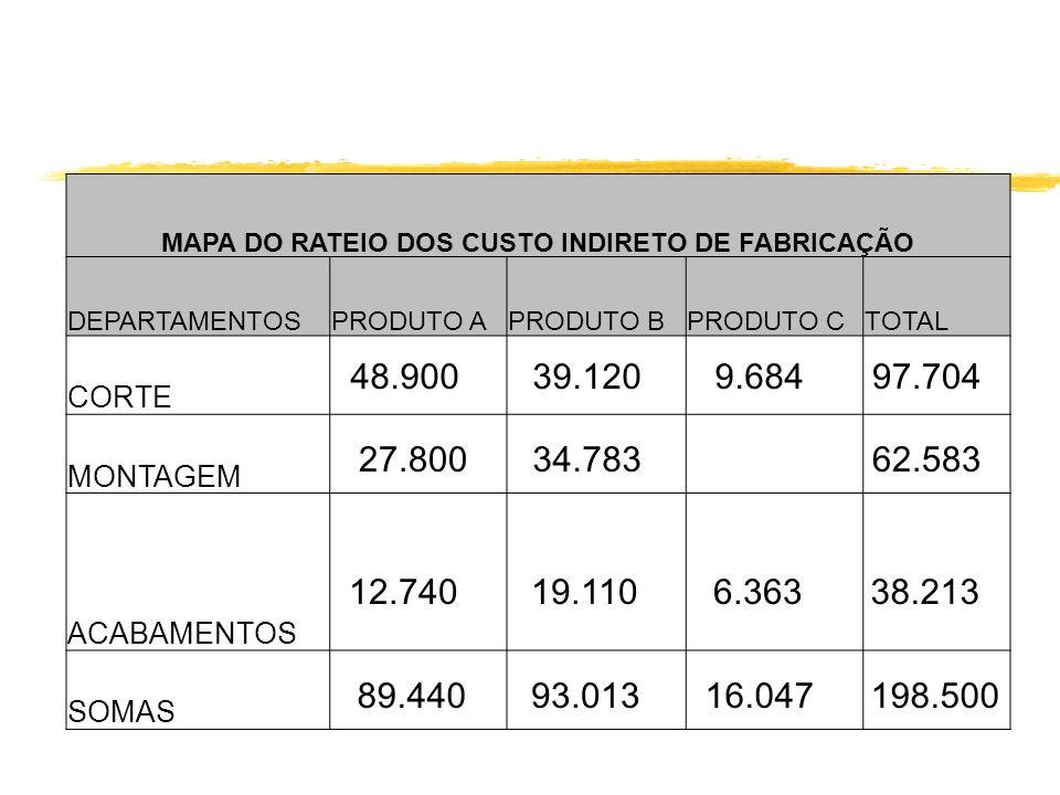 MAPA DO RATEIO DOS CUSTO INDIRETO DE FABRICAÇÃO