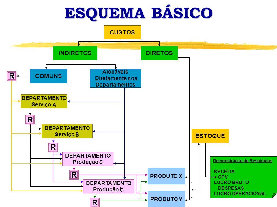 ESQUEMA BÁSICO R R R R R CUSTOS INDIRETOS DIRETOS COMUNS ESTOQUE