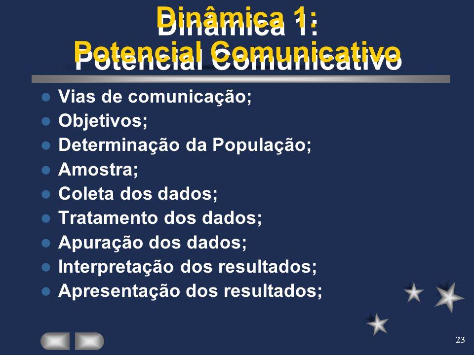 Dinâmica 1: Potencial Comunicativo