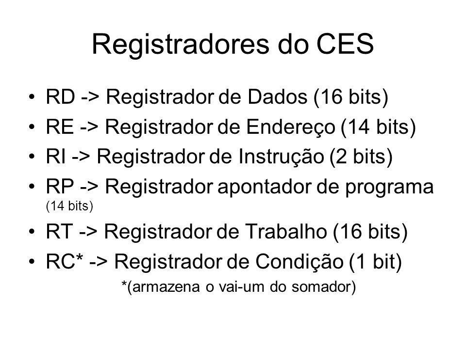 Registradores do CES RD -> Registrador de Dados (16 bits)