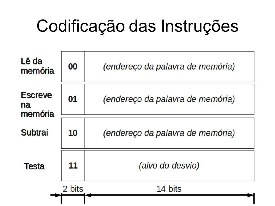 Codificação das Instruções