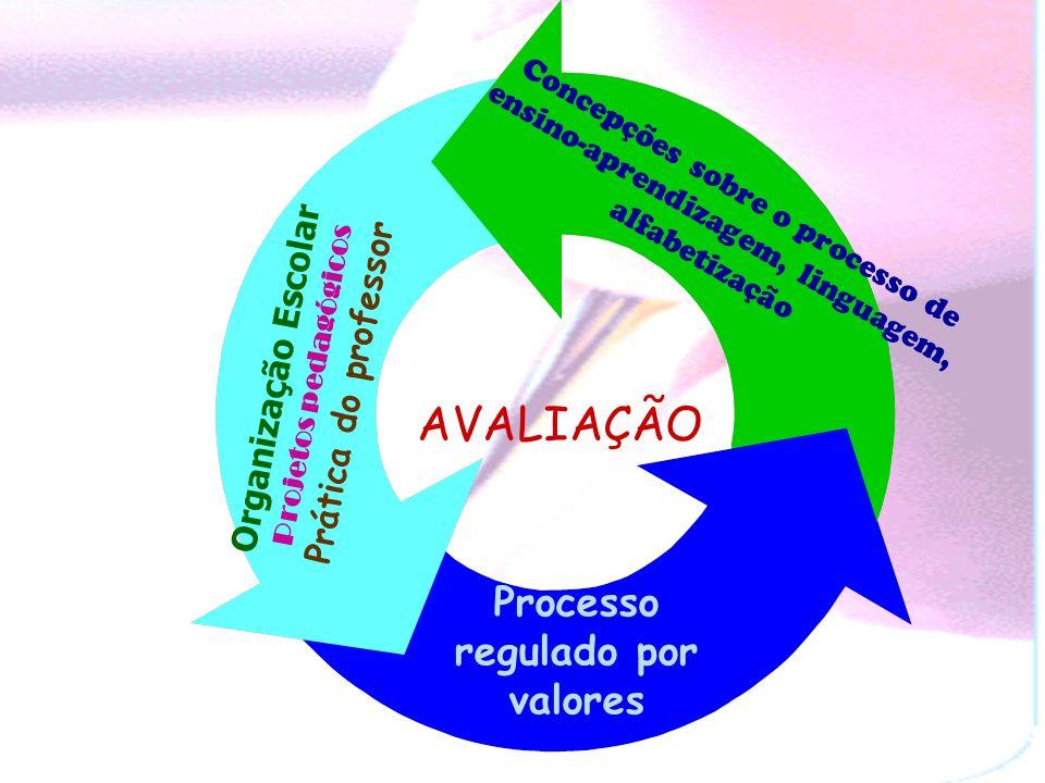 Processo regulado por valores Processo regulado por valores