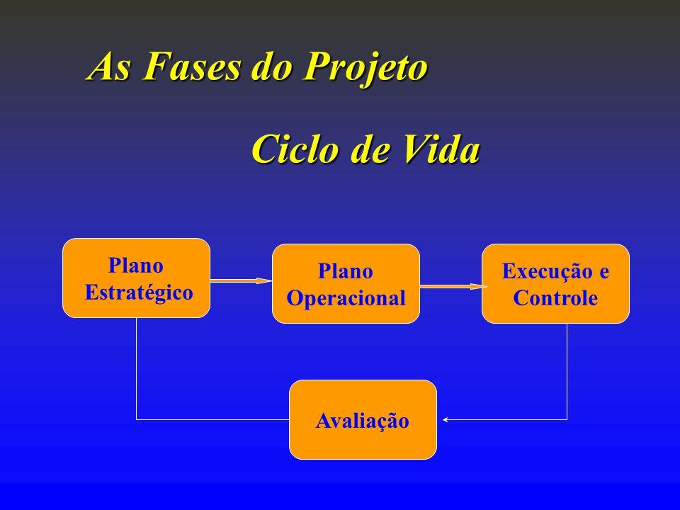 As Fases do Projeto Ciclo de Vida Plano Estratégico Plano Operacional