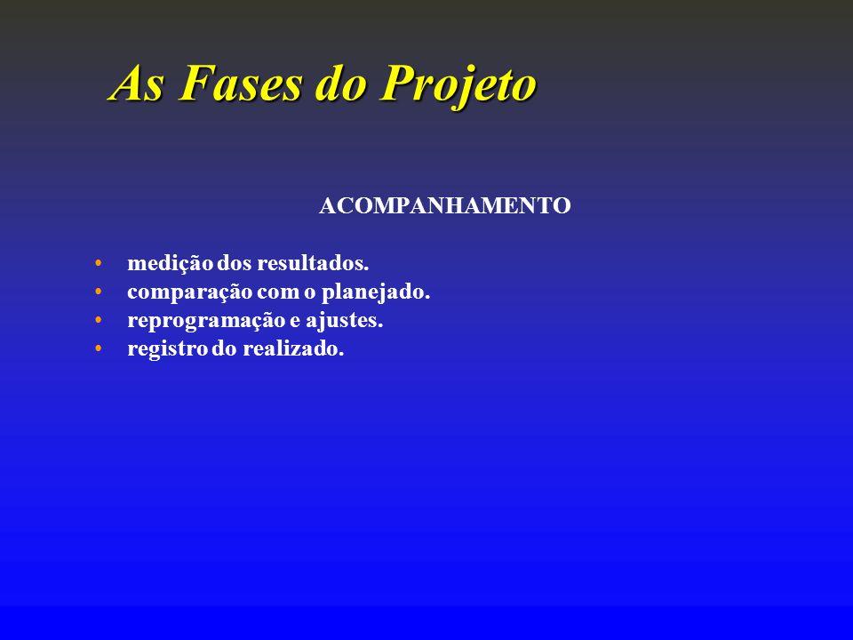 As Fases do Projeto ACOMPANHAMENTO medição dos resultados.