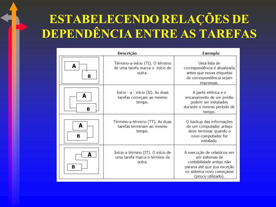 ESTABELECENDO RELAÇÕES DE DEPENDÊNCIA ENTRE AS TAREFAS
