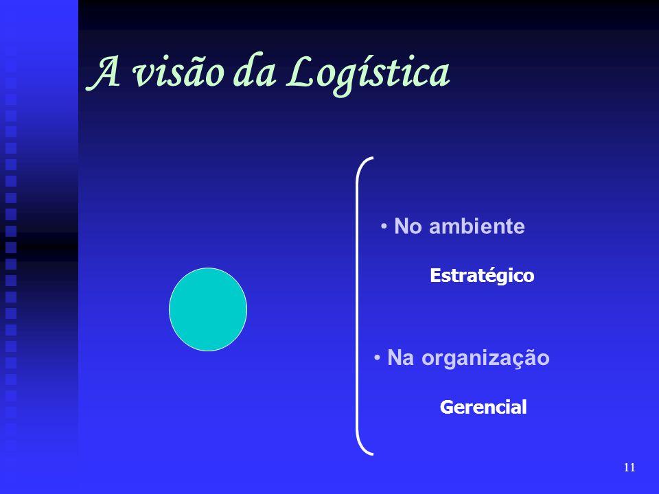 A visão da Logística No ambiente Estratégico Na organização Gerencial