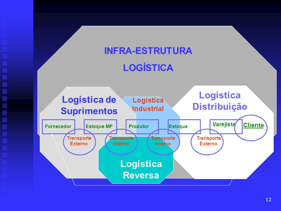 Logística Distribuição Logística de Suprimentos